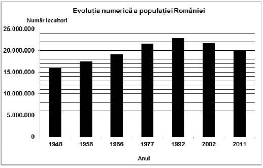 evolutia numerica a populatiei Romaniei