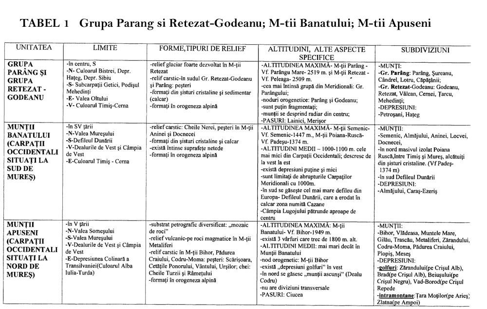 Tabel 1  Grupa Parang si Retezat-Godeanu; Muntii Banatului (Carpatii Occidentali situati laSud de Mures) Muntii Apuseni (Carpatii Occidentali situati la Nord de Mures)