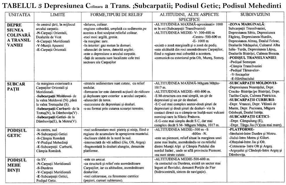 Tabel 3 Depresiunea Colinara aTransilvaniei Subcarpatii Podisul Getic Podisul Mehedinti