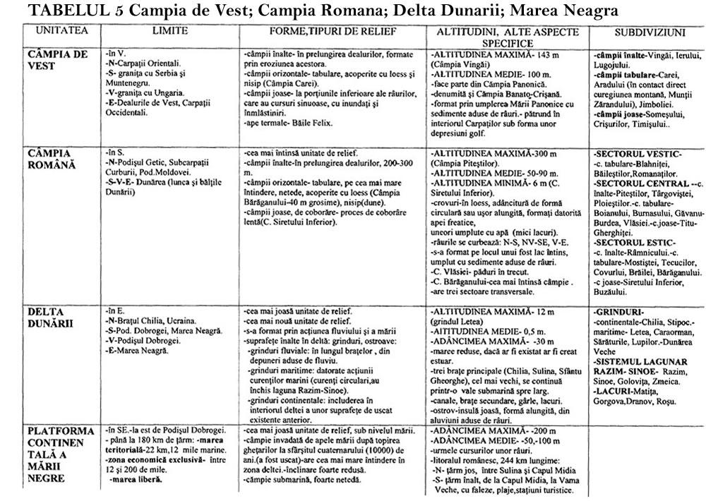 Tabelul 5 Campia de Vest Campia Romana Delta Dunarii Platforma Continentala a Marii Negre